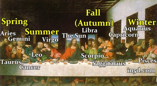 last-supper-astrotheology