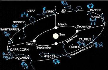 sky_year_zodiac
