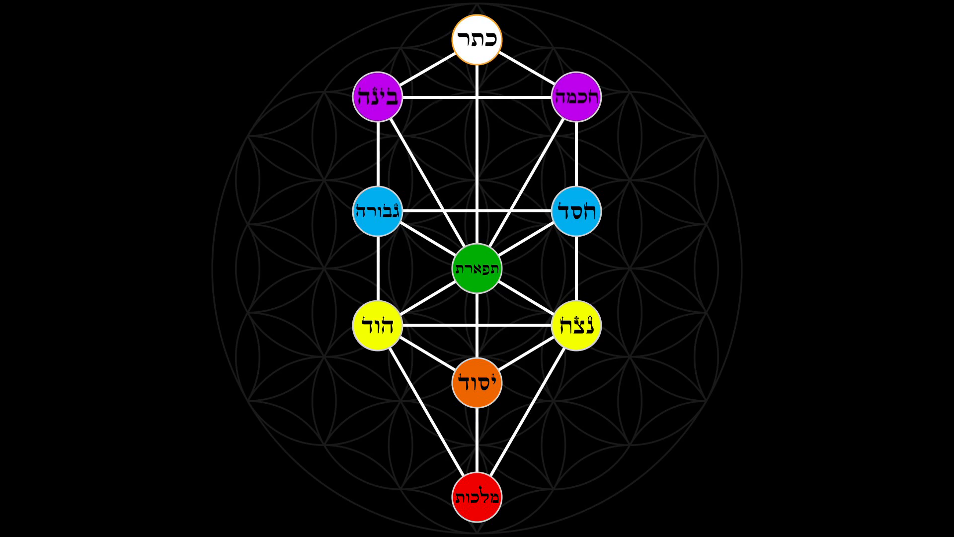 [Image: kabbalah-tree-of-life-with-hebrew-text-i..._f0014.png]